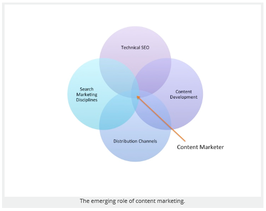 Role-of-Content-Marketer